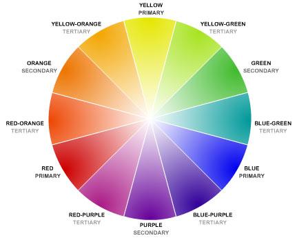 Roata culorilor, cu denumirile nuantelor principale