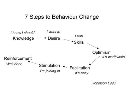 behaviour-change-model1.jpg
